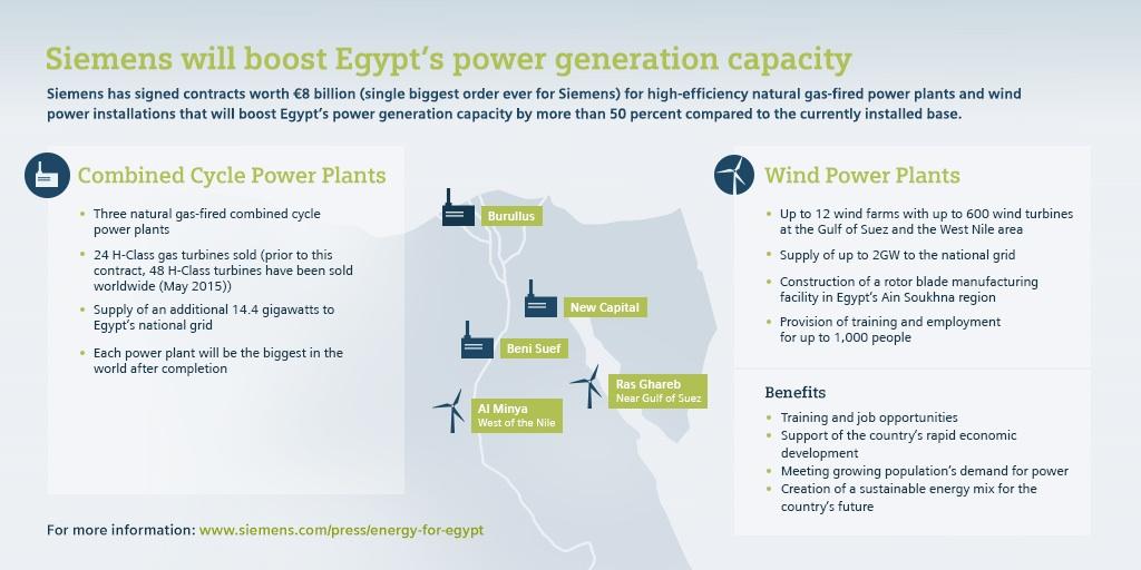 siemens-infographic-egypt