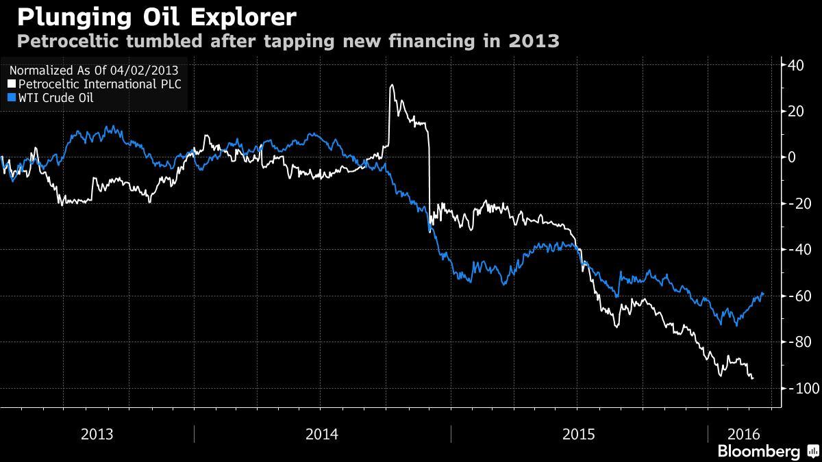 Bloomberg: HSBC said to take loss on Petroceltic loan as