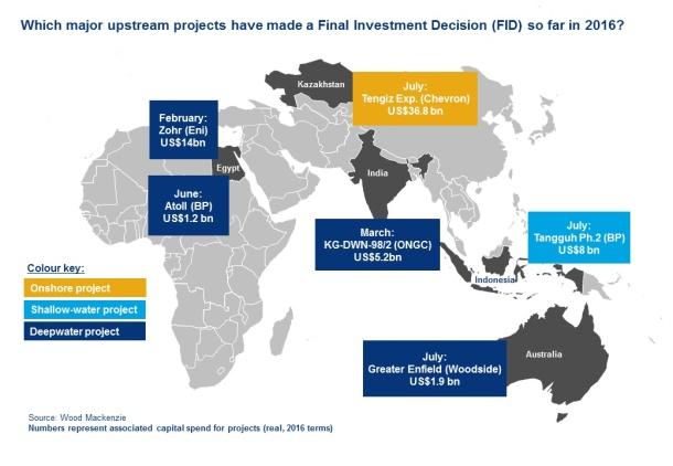 New-upstream-project-FIDs-in-2016