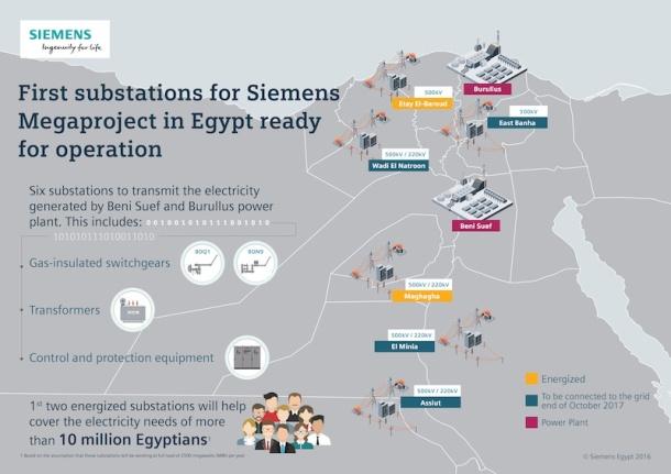 siemens infograph