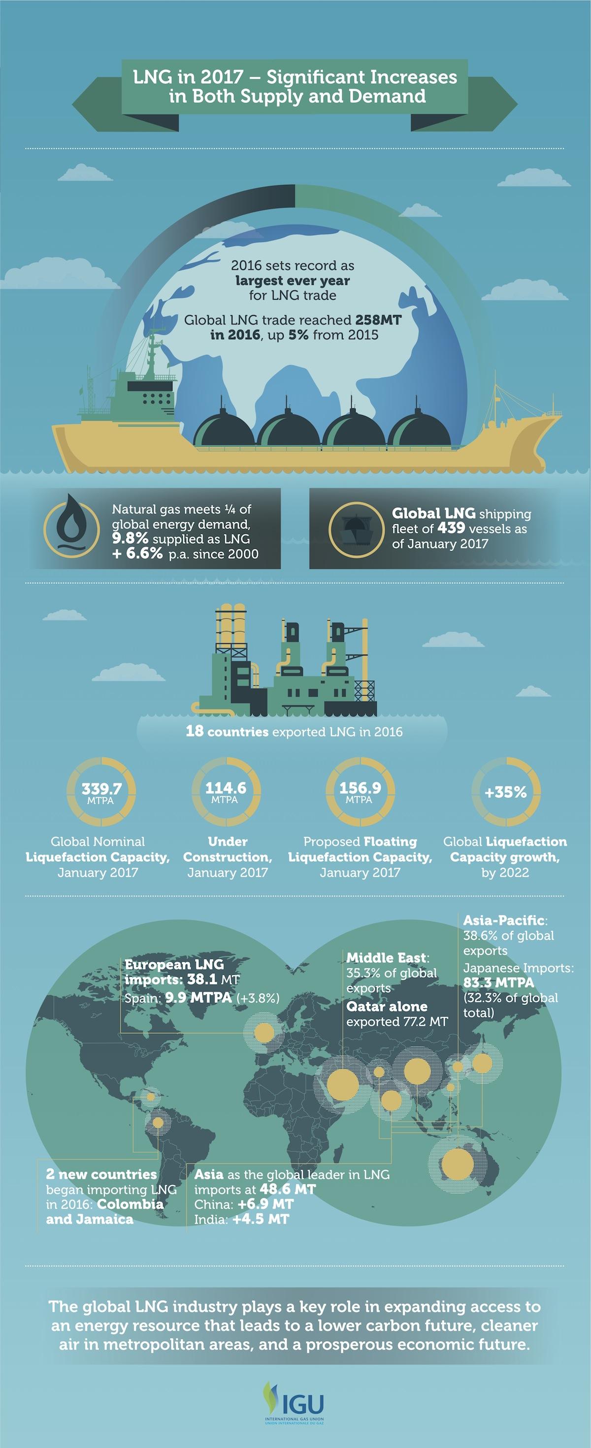 IGU Infographic
