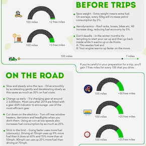 Infographic: Saving the planet one mile at a time