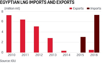 egyptian-lng-imports-exports