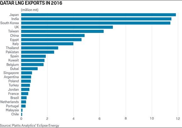 qatar-lng-exports-2016