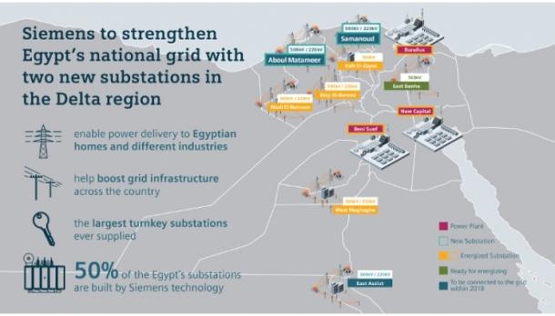 Siemens Substations