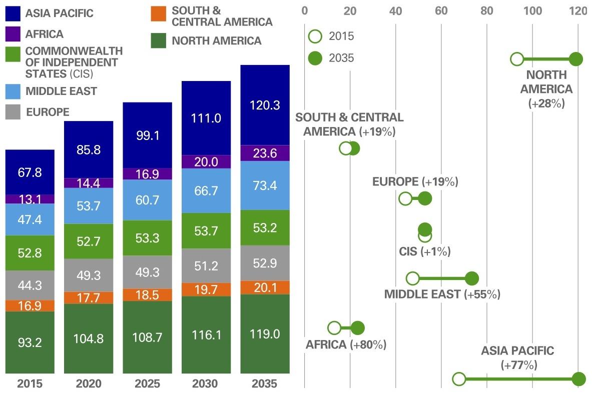 bpm-gas-demand-by-region