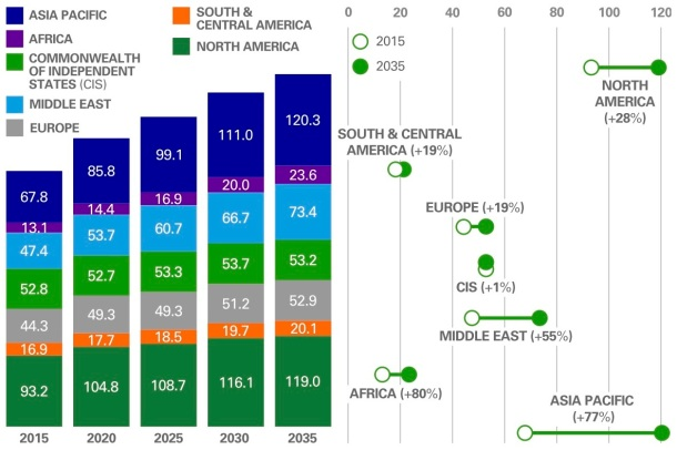 bpm-gas-demand-by-region