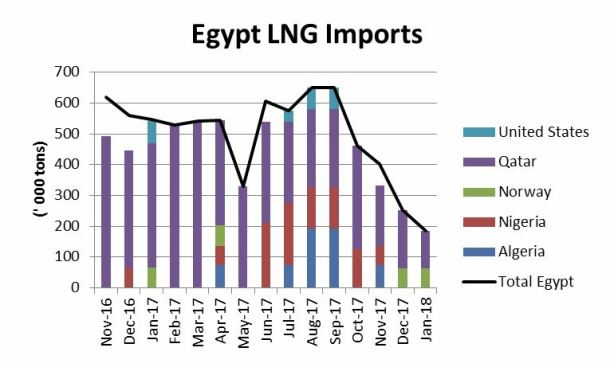 egypts-lng-imports-nosedive-in-january