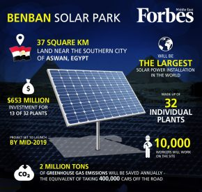 Infographic: The Benban Solar Park in Egypt(Forbes)